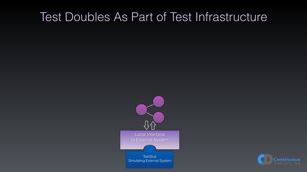 Test Doubles As Part of Test Infrastructure Tes...