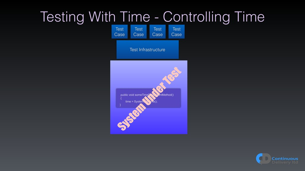 Testing With Time - Controlling Time Test Infra...