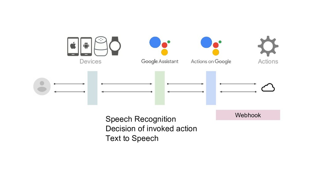Devices Actions Webhook Speech Recognition Deci...