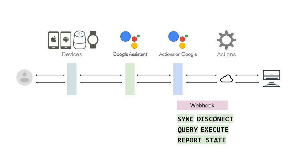 Devices Actions Webhook SYNC QUERY EXECUTE DISC...