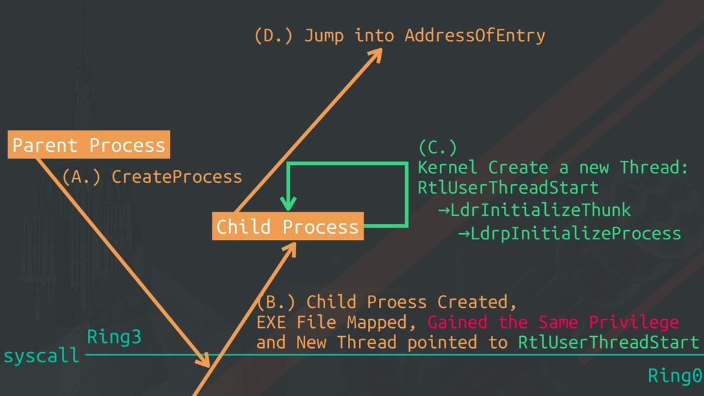 syscall Ring0 Ring3 Parent Process (A.) CreateP...