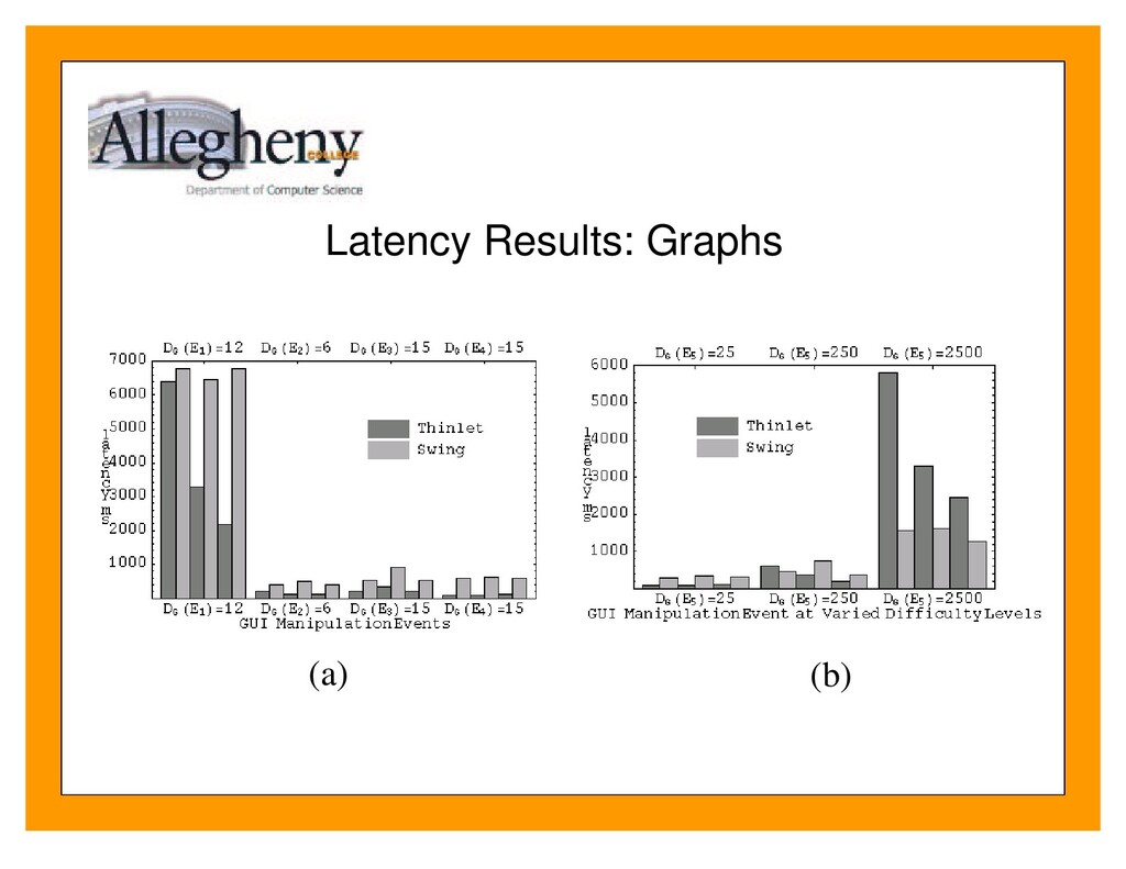 Latency Results: Graphs (a) (b)