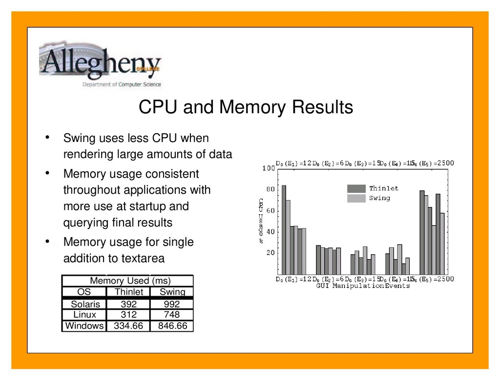 CPU and Memory Results Swing uses less CPU when...