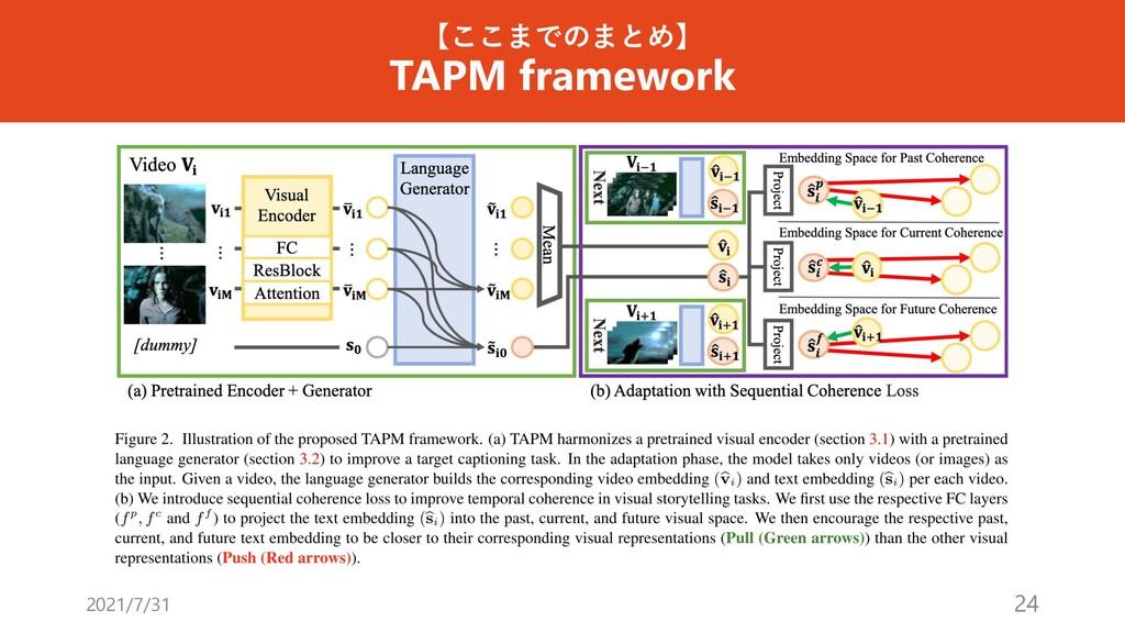 【ここまでのまとめ】 TAPM framework 2021/7/31 24