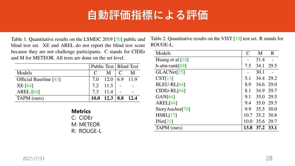 ⾃動評価指標による評価 2021/7/31 28 Metrics C: CIDEr M: ME...