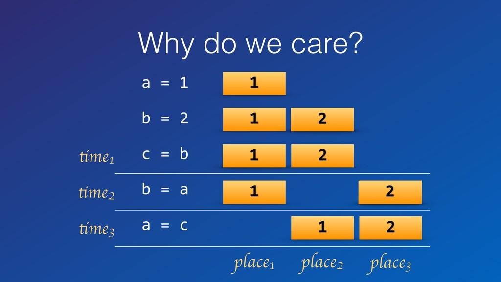 Why do we care? a = 1 b = 2 c = b b = a a = c 1...