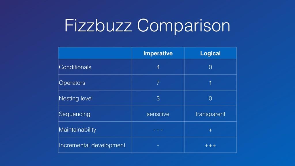 Fizzbuzz Comparison Imperative Logical Conditio...