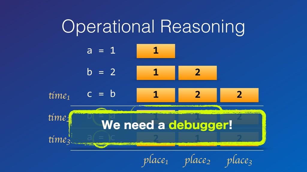 Operational Reasoning a = 1 b = 2 c = b b = a a...