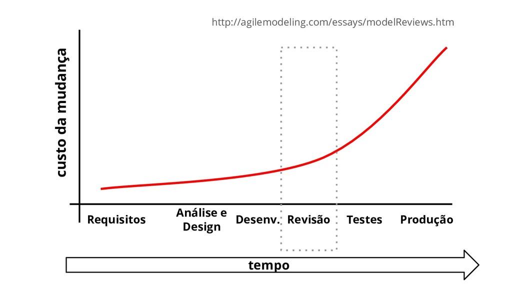 http://agilemodeling.com/essays/modelReviews.ht...