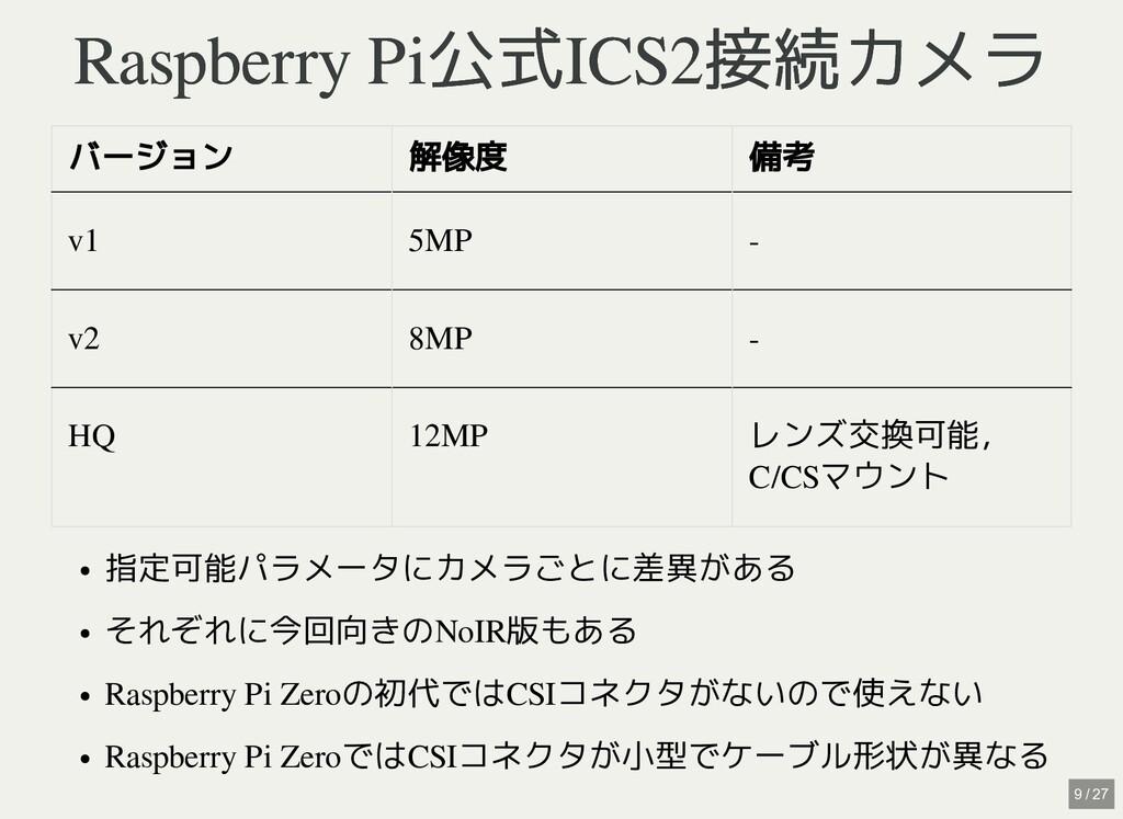 Raspberry Pi公式ICS2接続カメラ Raspberry Pi公式ICS2接続カメラ...