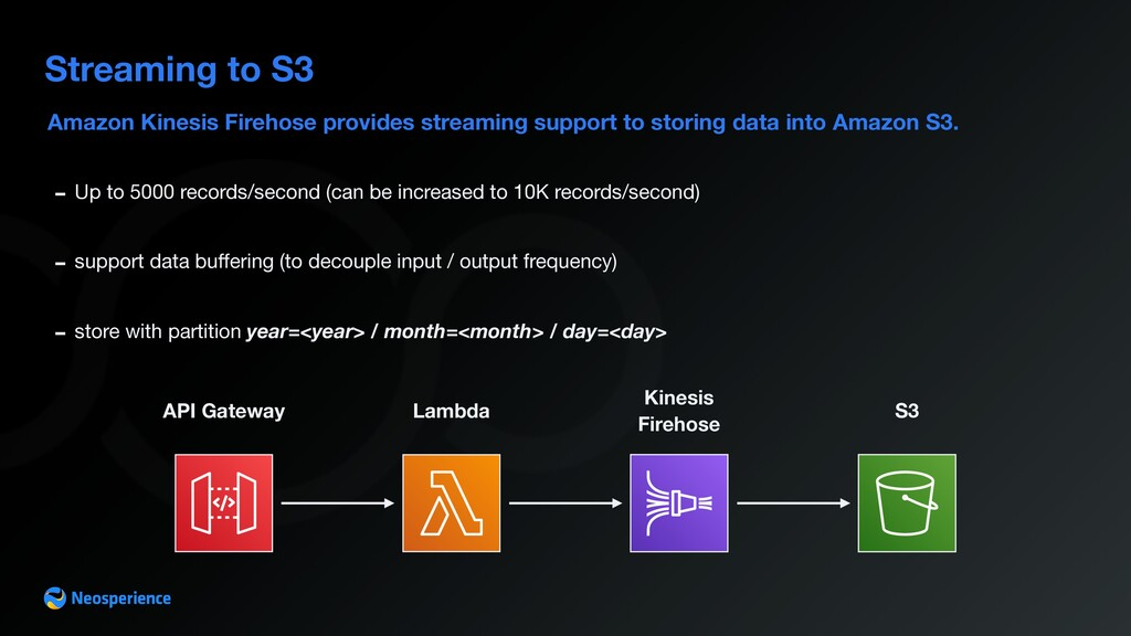 Amazon Kinesis Firehose provides streaming supp...