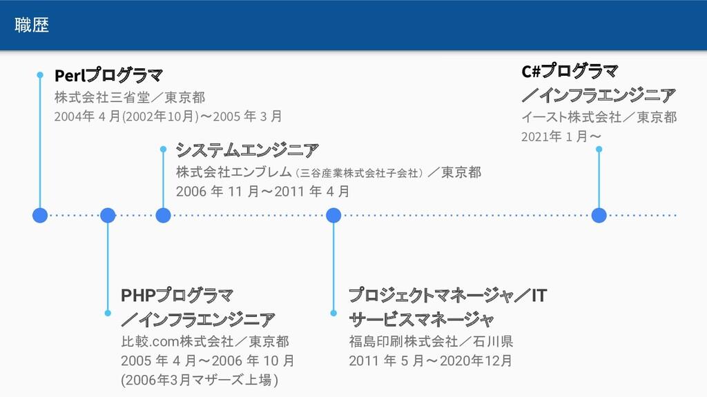 職歴 PHPプログラマ /インフラエンジニア 比較.com株式会社/東京都 2005 年 4 ...