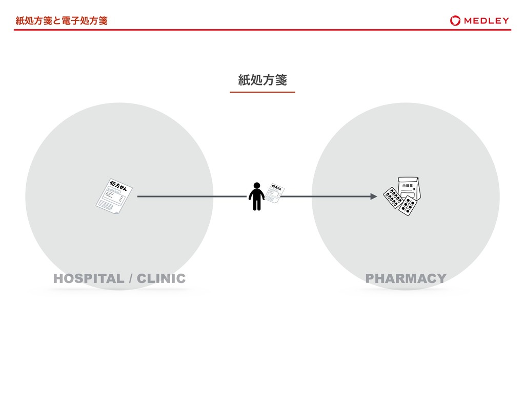ࢴॲํᝦͱిࢠॲํᝦ ࢴॲํᝦ HOSPITAL / CLINIC PHARMACY