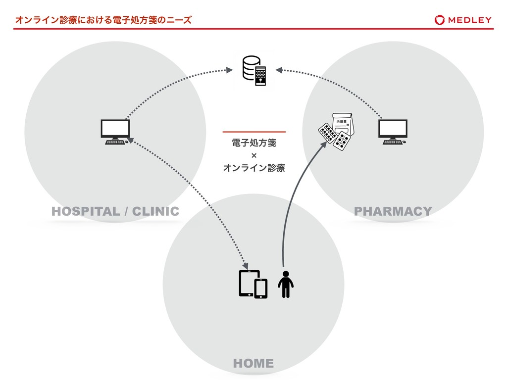 ΦϯϥΠϯྍʹ͓͚Δిࢠॲํᝦͷχʔζ HOSPITAL / CLINIC HOME PHA...