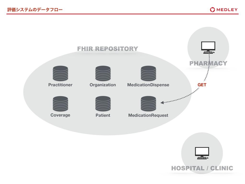 ධՁγεςϜͷσʔλϑϩʔ FHIR REPOSITORY Patient Practitio...