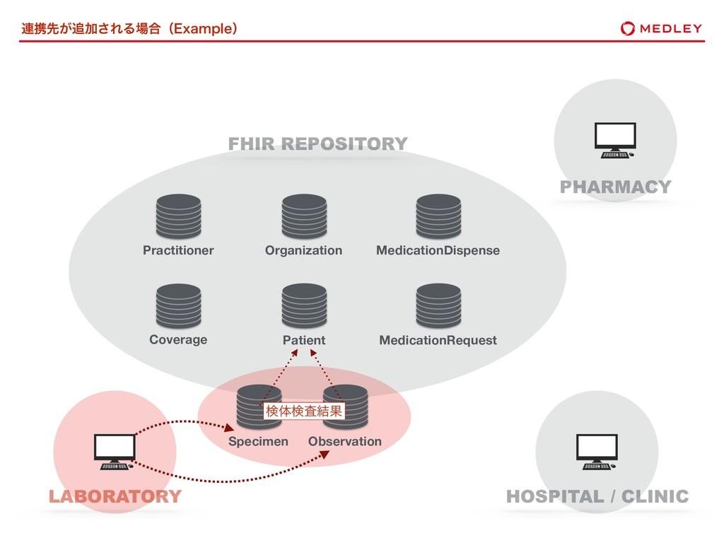 ࿈ܞઌ͕Ճ͞ΕΔ߹ʢ&YBNQMFʣ FHIR REPOSITORY Patient Pr...
