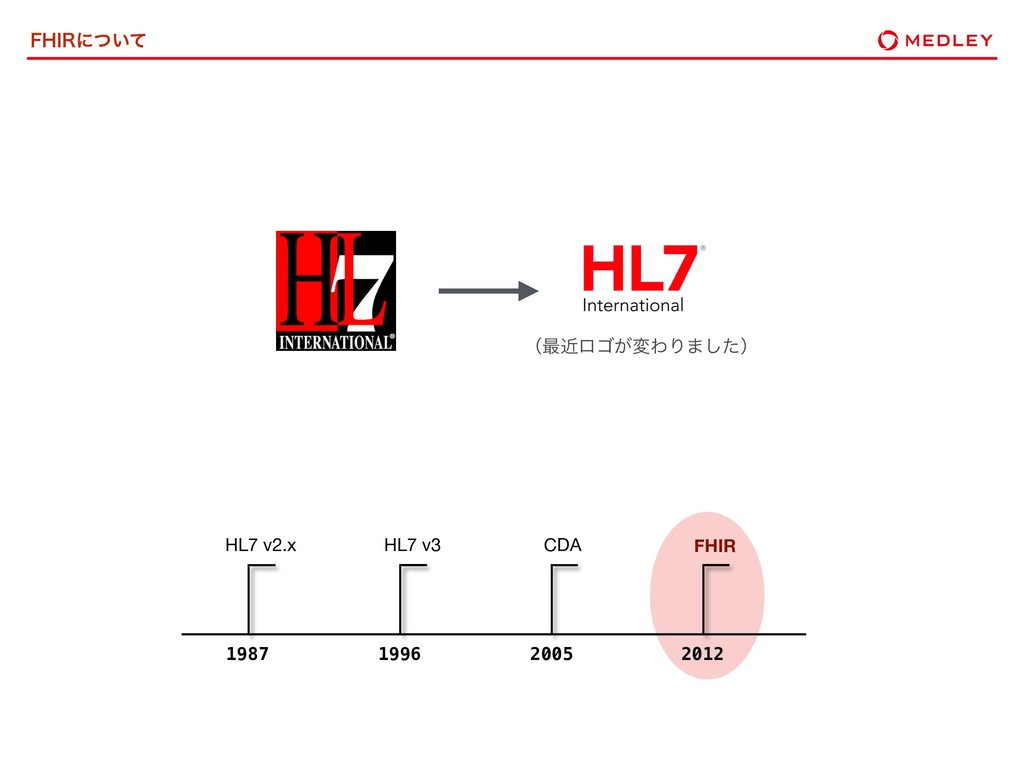')*3ʹ͍ͭͯ 1987 HL7 v2.x 1996 HL7 v3 2005 CDA 201...