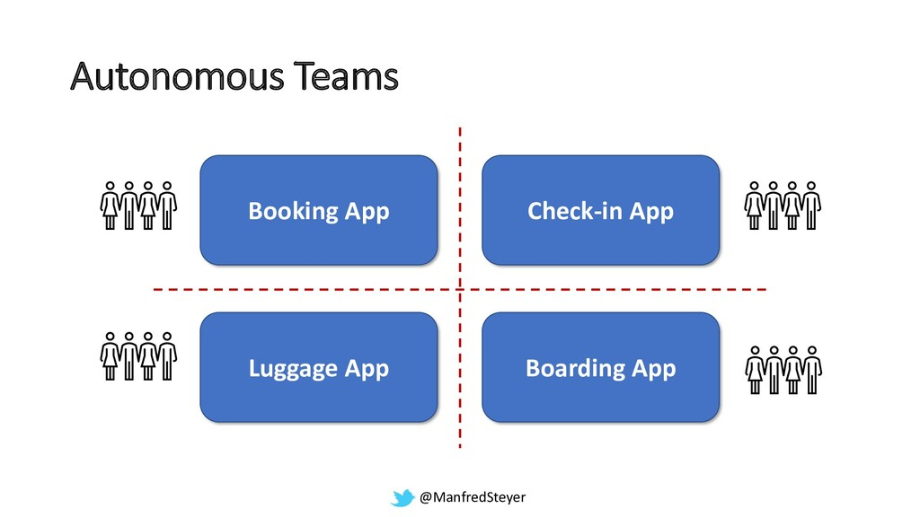 @ManfredSteyer Booking App Check-in App Boardin...