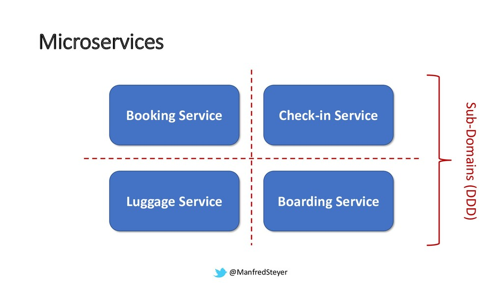 @ManfredSteyer Booking Service Check-in Service...