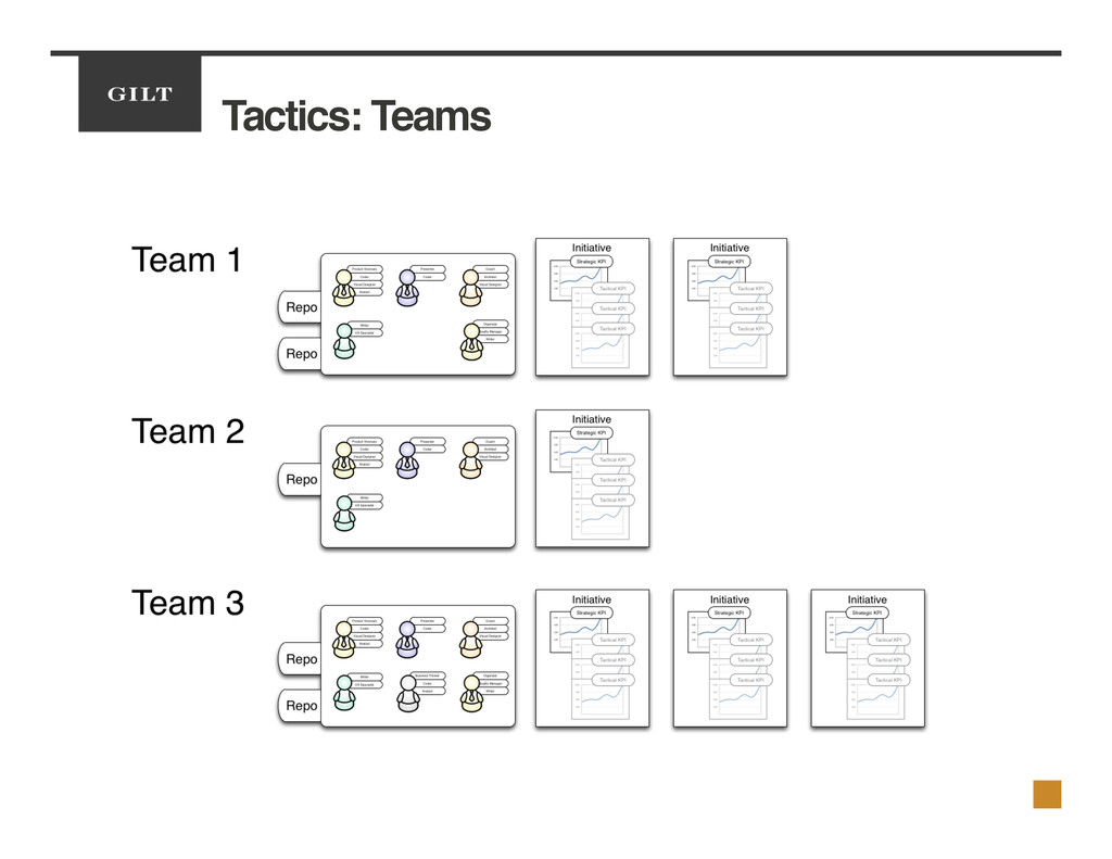 Tactics: Teams!