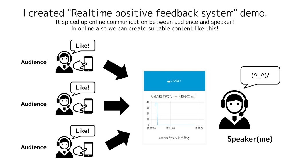 """I created """"Realtime positive feedback system"""" d..."""