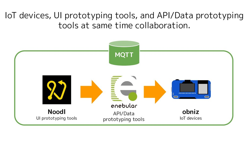 IoT devices, UI prototyping tools, and API/Data...