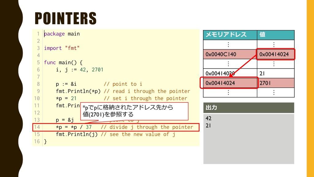 POINTERS メモリアドレス 値 … … 0x0040C140 0x00414024 … ...