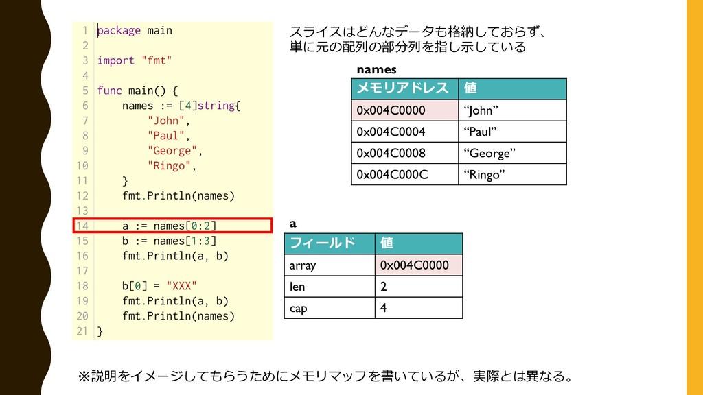 スライスはどんなデータも格納しておらず、 単に元の配列の部分列を指し⽰している メモリアドレス...