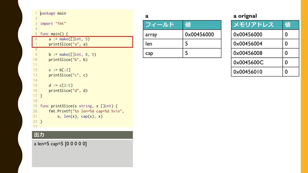 フィールド 値 array 0x00456000 len 5 cap 5 a 出⼒ a len...