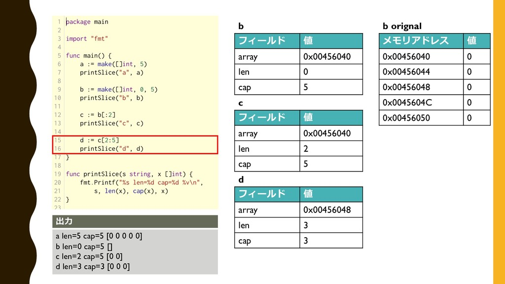 出⼒ a len=5 cap=5 [0 0 0 0 0] b len=0 cap=5 [] c...