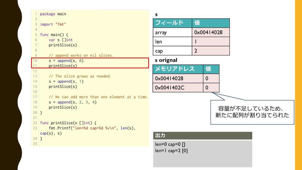 フィールド 値 array 0x00414028 len 1 cap 2 s メモリアドレス ...
