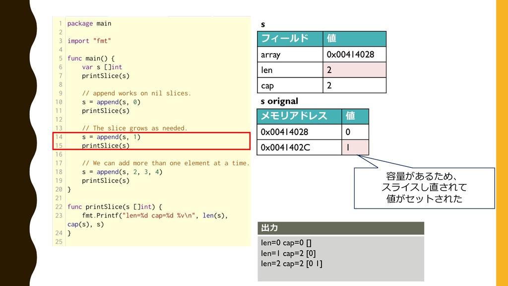 フィールド 値 array 0x00414028 len 2 cap 2 s メモリアドレス ...