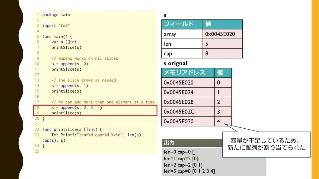フィールド 値 array 0x0045E020 len 5 cap 8 s メモリアドレス ...