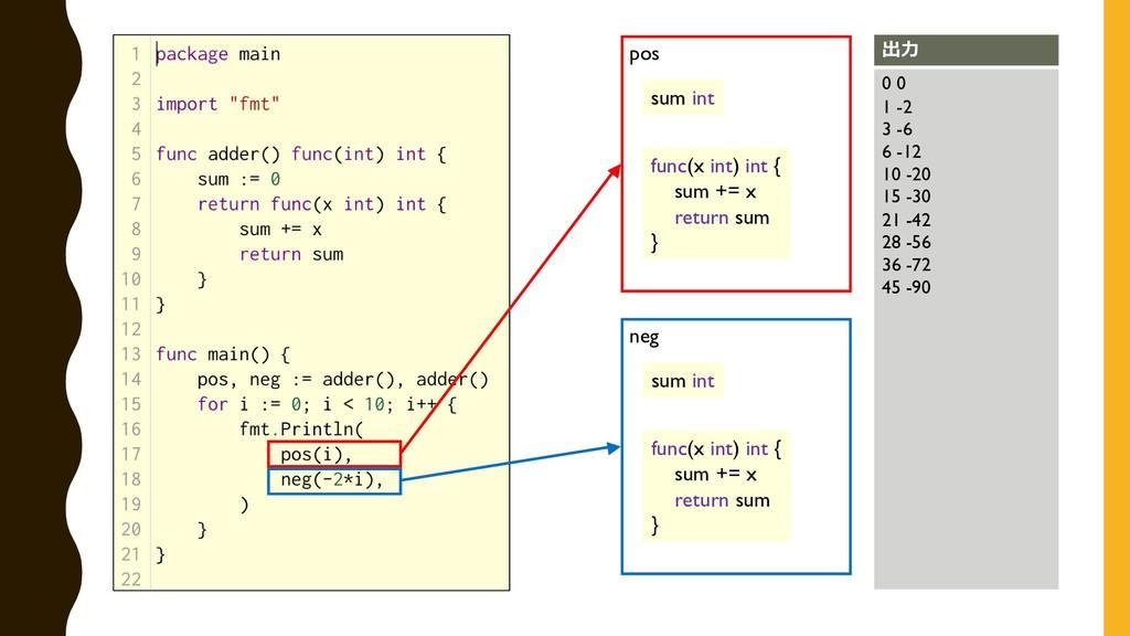 pos neg func(x int) int { sum += x return sum }...