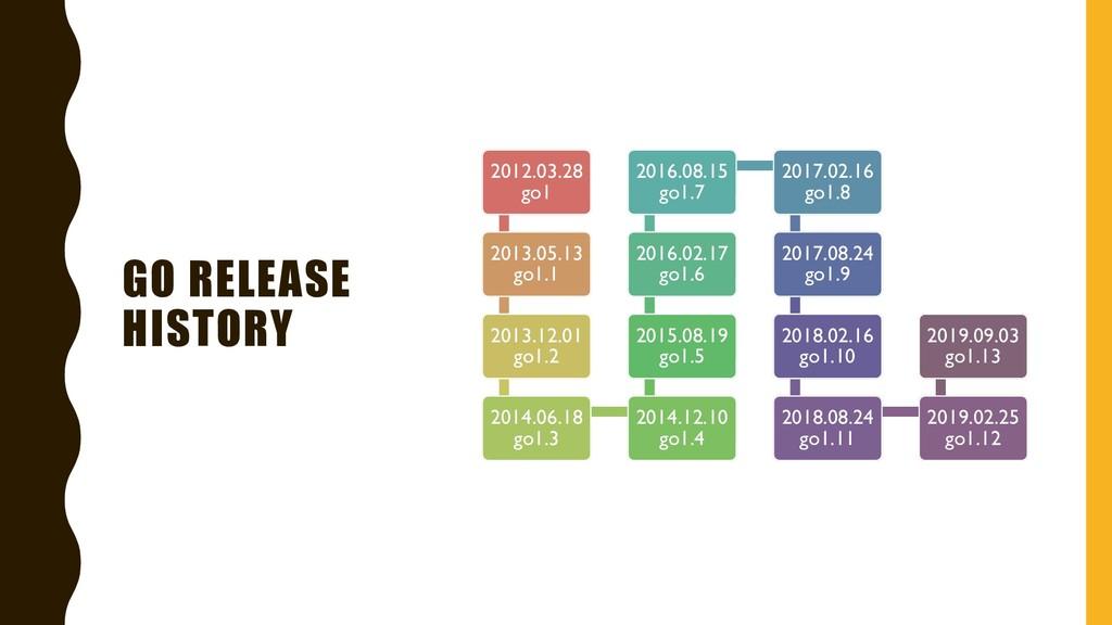 GO RELEASE HISTORY 2012.03.28 go1 2013.05.13 go...