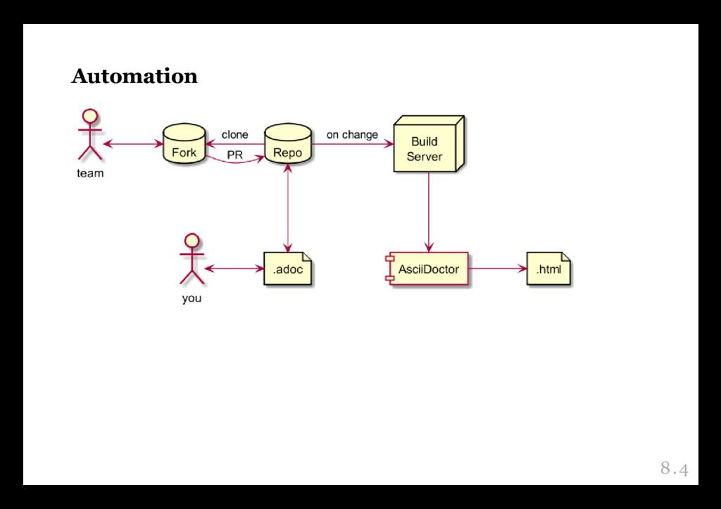 Automation Automation 8.4