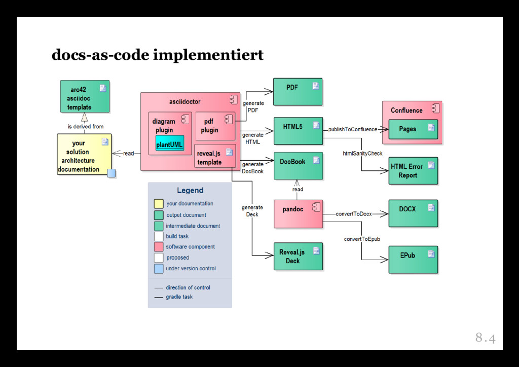 docs-as-code implementiert docs-as-code impleme...