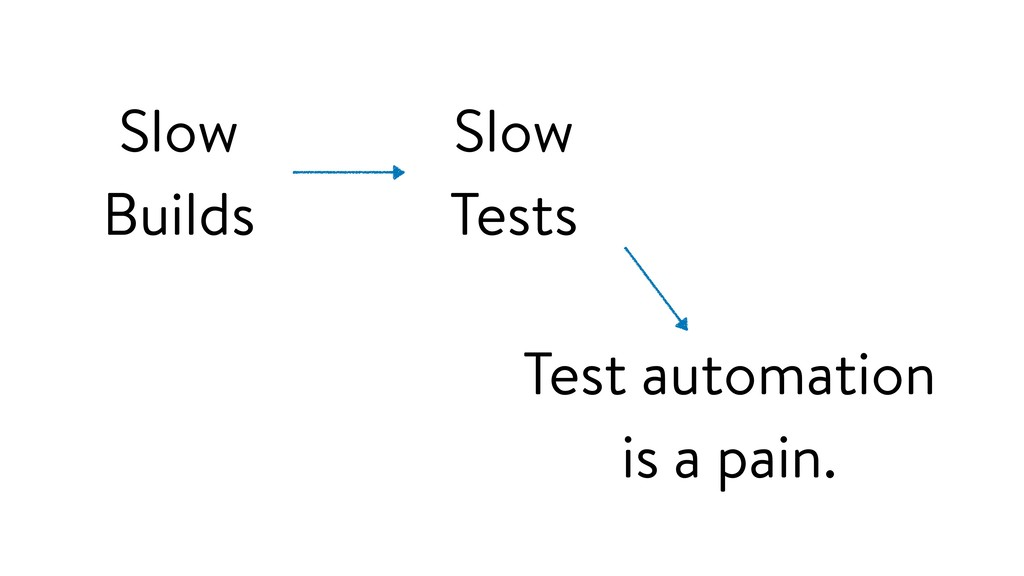 Slow Builds Test automation is a pain. Slow Tes...