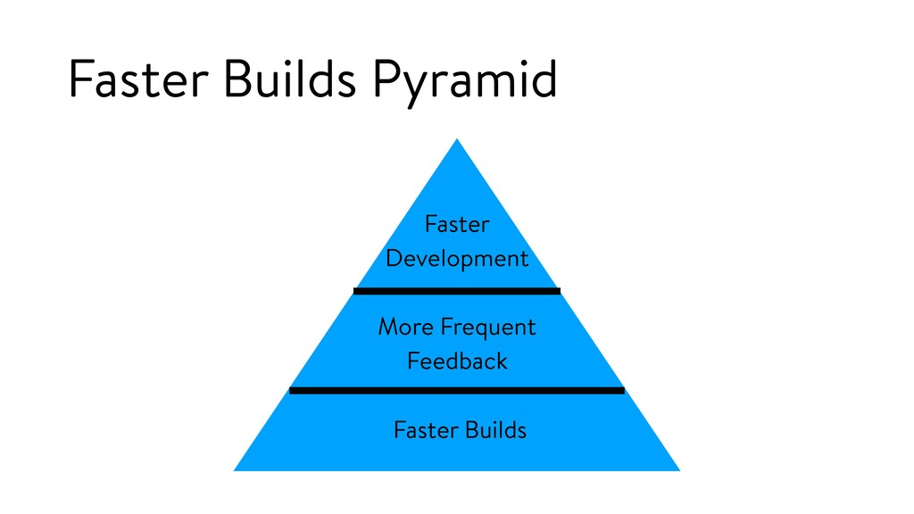 Faster Development More Frequent Feedback Faste...