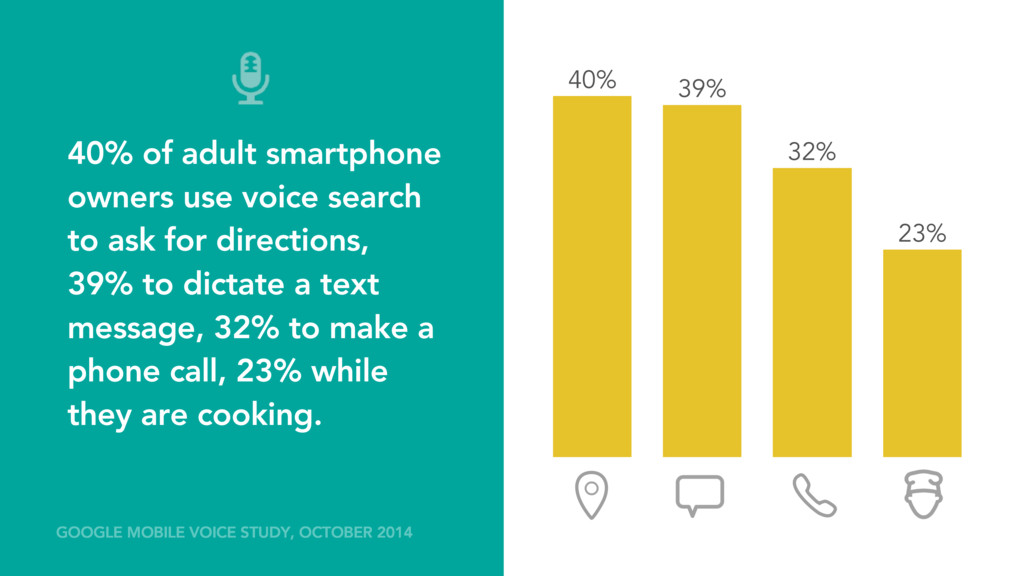 40% of adult smartphone owners use voice search...