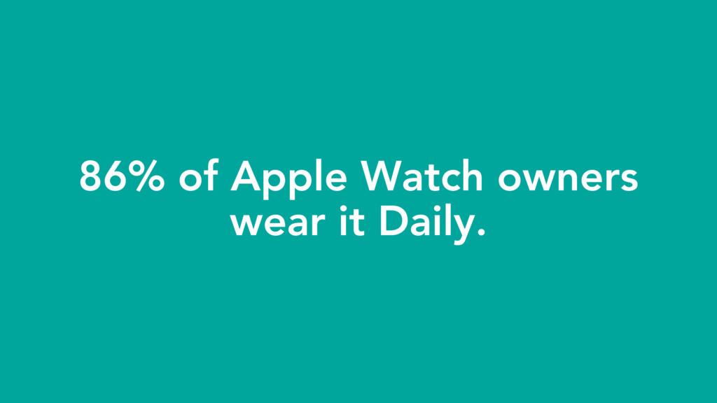 86% of Apple Watch owners wear it Daily.