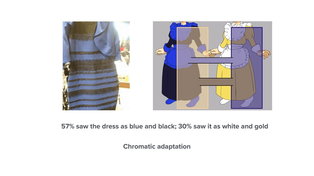 57% saw the dress as blue and black; 30% saw it...