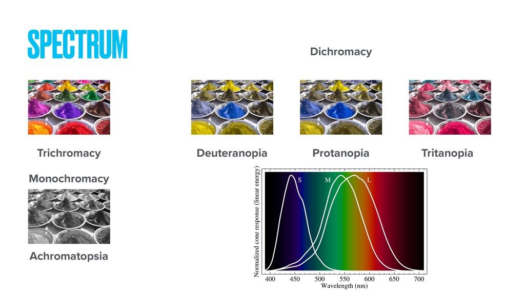 SPECTRUM Trichromacy Deuteranopia Protanopia Tr...