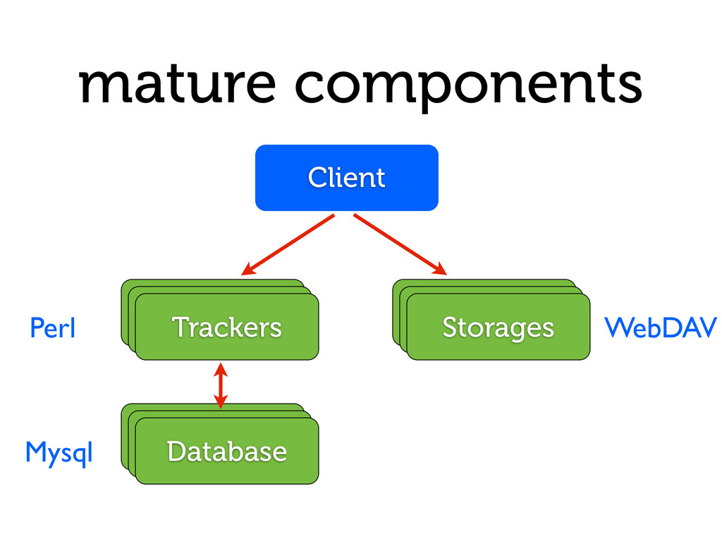 mature components Database Trackers Storages Cl...