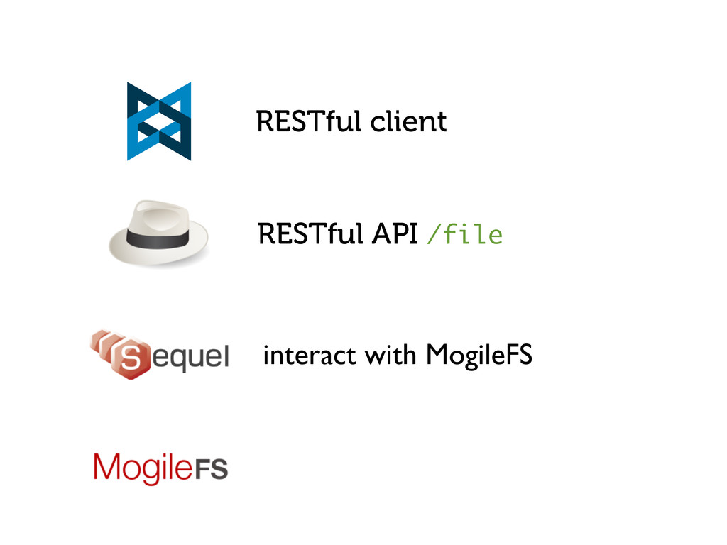 RESTful API /file RESTful client interact with ...