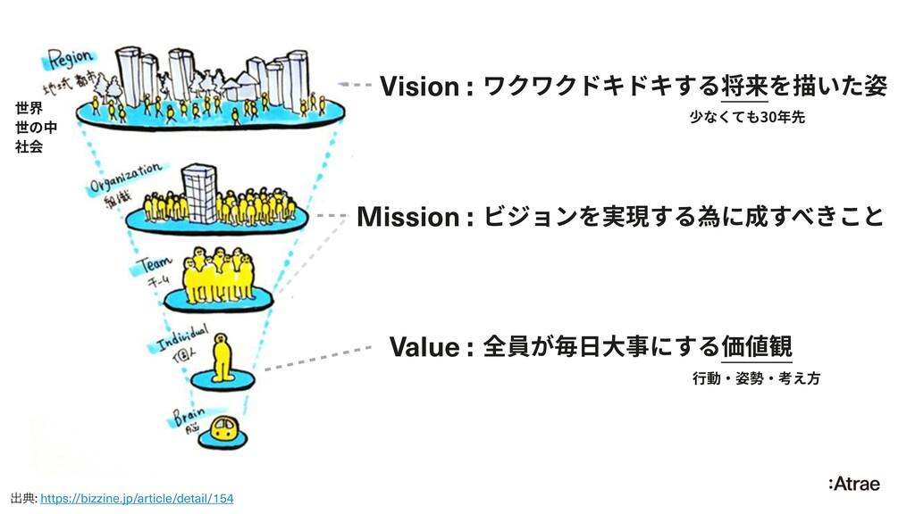 世界 世の中 社会 Vision : ワクワクドキドキする将来を描いた姿 Mission : ...