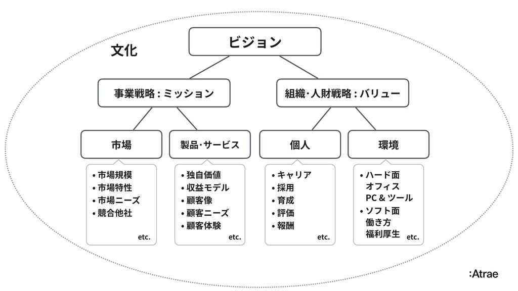 ビジョン 組織・⼈財戦略 : バリュー 事業戦略 : ミッション ⽂化 市場 製品・サービス ...