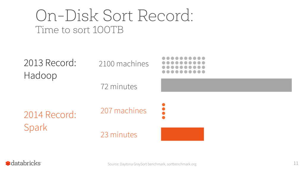11 On-Disk Sort Record: Time to sort 100TB Sou...