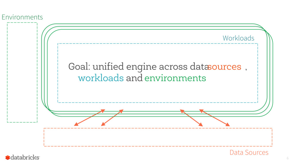 Environments Workloads Goal: unified engine acr...