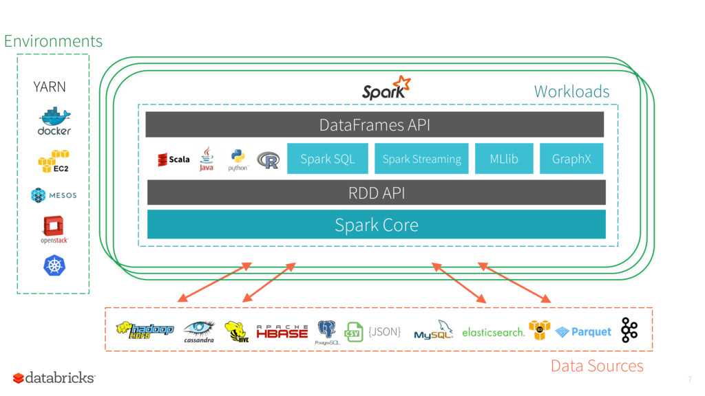 {JSON} Data Sources Spark Core Spark Streaming ...